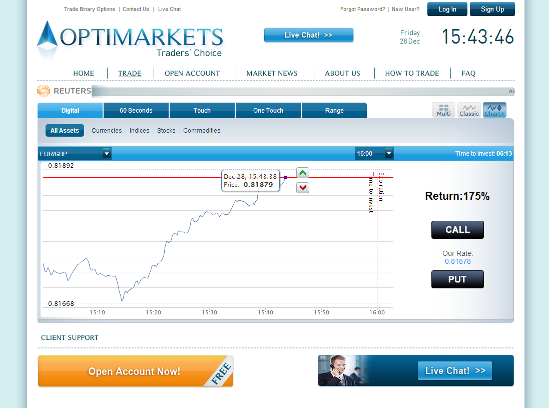 Best binary options usa