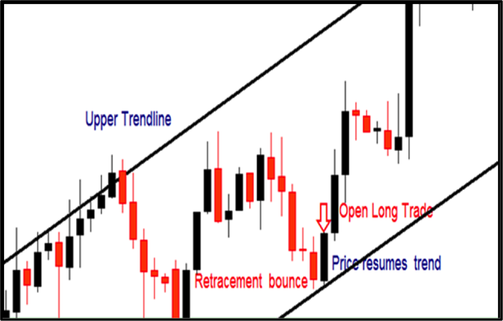 Binary option short term signals