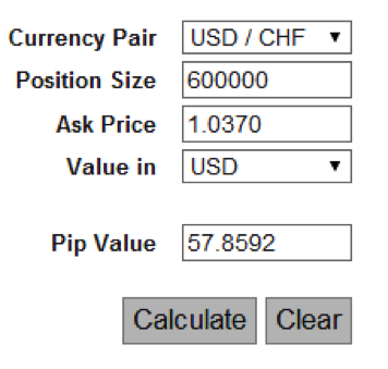 Calculate margin in forex trading