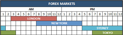 Forex market hours gmt