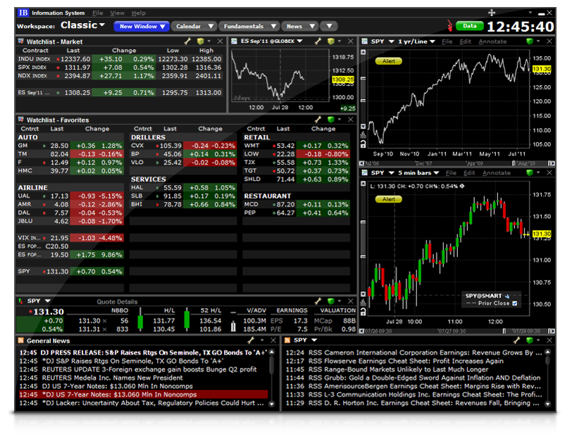 Interactive brokers automated trading