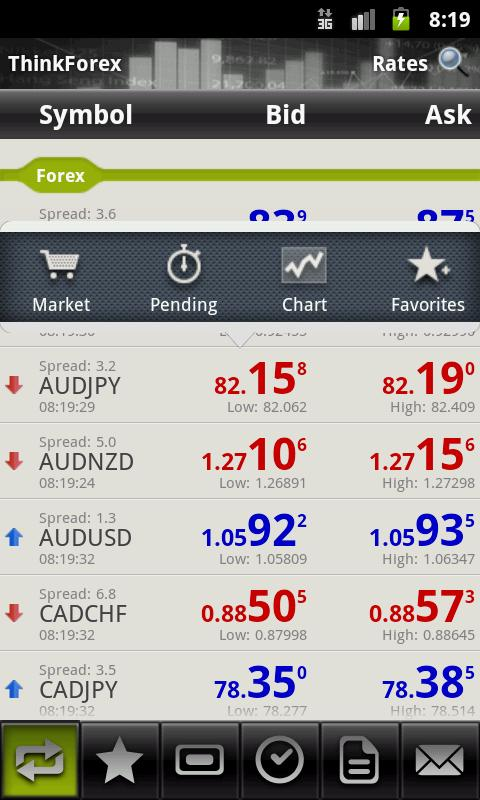 Forex australia reviews