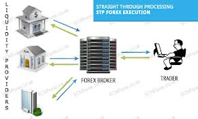 What is a stp forex broker