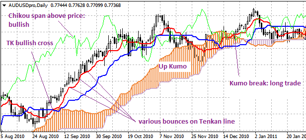Forex strategies revealed ichimoku