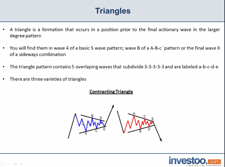 Triangles design Elliot Wave Theory