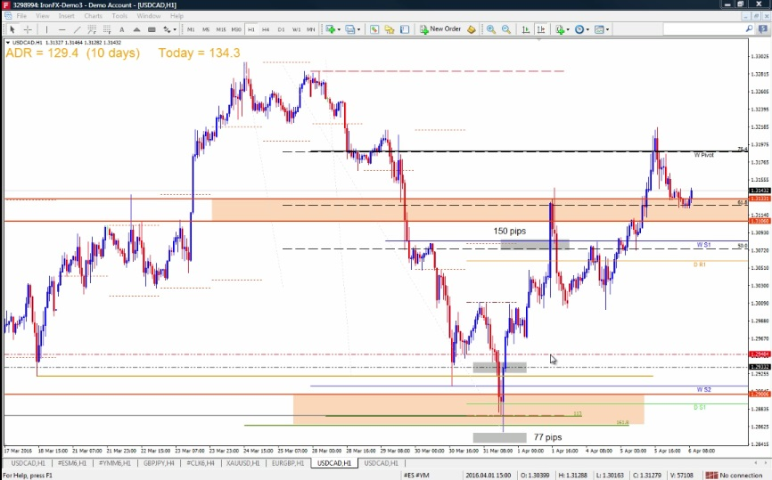 Turning a Day Trade into a Swing Trade1