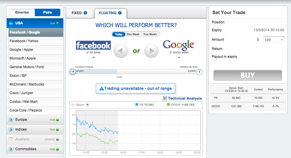 Facebook and binary options