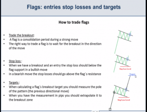 How to trade flags