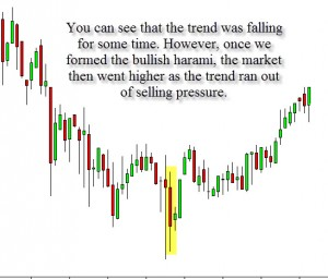 A trade based upon the bullish harami.