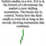 Three Soldiers Candlestick Pattern