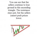 Ascending Triangles Candlestick Pattern