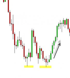 Double Bottom in action.